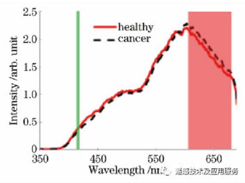 高光谱成像技术在生物医学方向的新应用