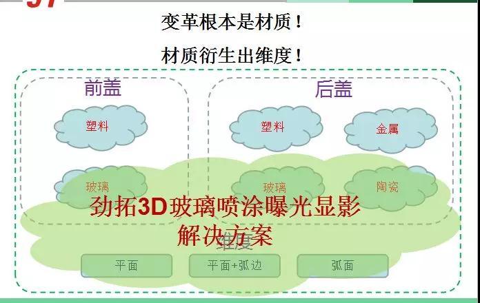 劲拓股份:3D喷涂曝光显影的解决方案