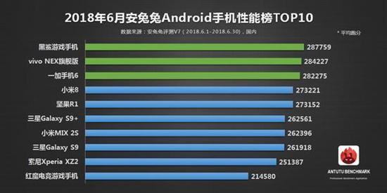 6月Android手机性能榜单出炉:黑鲨第一 小米8第四