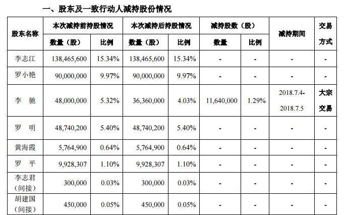 万润科技股东减持 华体科技股东增持