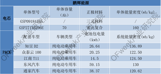 1-5月软包电池装机量1.43GWh 市场占比11%