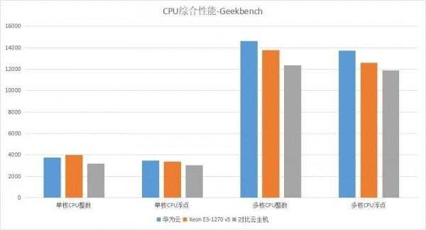 华为云C3云主机全新一代CPU云计算处理能力大揭秘