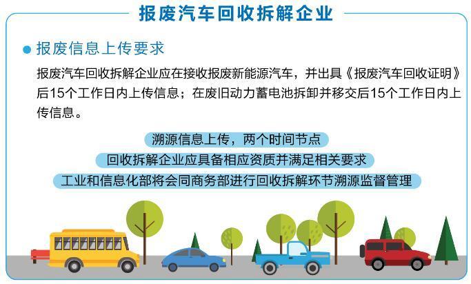 《新能源汽车动力蓄电池回收利用溯源管理暂行规定》解读
