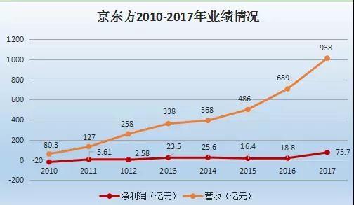 京东方A:全面屏产品比重大幅提升 AMOLED综合良率已超70%