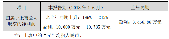 艾比森半年报净利润预增189%-212%