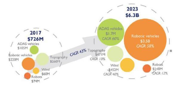 2023年激光雷达市场年收入将达50亿美元