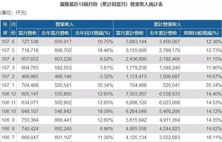 义隆Q2营收超21亿元新台币,季增18.2%