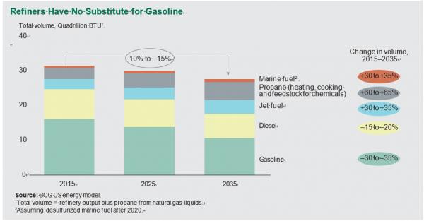 BCG—石油公司准备好应对能源转型了吗?