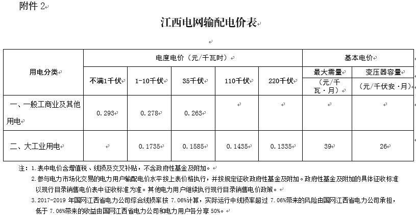江西再降电价:一般工商业及其它用电降1.81分/千瓦时