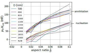 科学家利用磁涡旋结构实现高性能磁传感器
