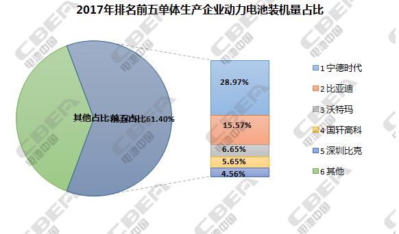 动力电池装机量市场分析