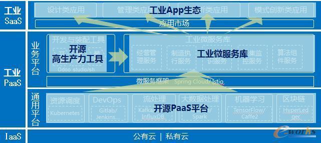 将开源进行到底 中国开源工业PaaS协会成立