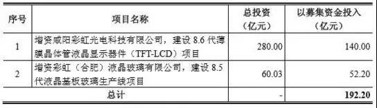 彩虹股份与康宁设立合资公司获批 发力高世代液晶玻璃基板业务