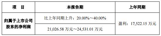 鸿利/洲明等四企半年度业绩预告:两升一降一持平