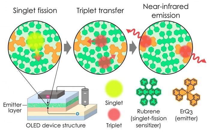 日科学家突破OLED激子产生效率100%的限制