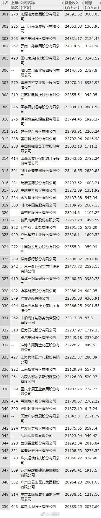2018年《财富》中国500强:中国移动夺魁科技公司排行