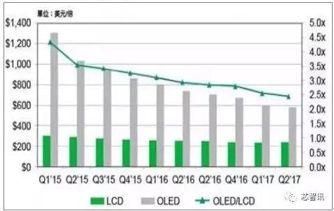 LG Display广州建OLED厂获批 华星澳门威尼斯人网址、京东方或受直接冲击