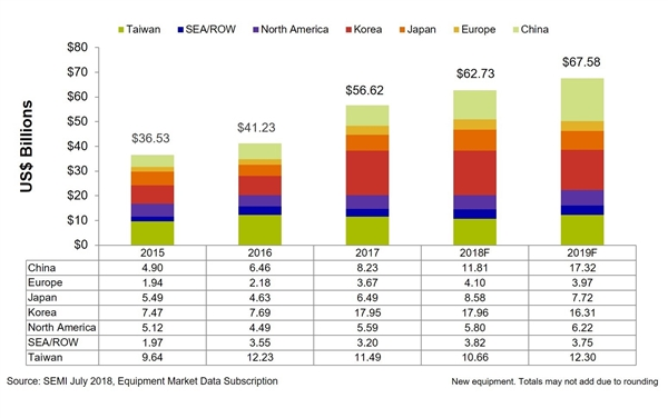 2018年全球半导体设备市场将达627亿美元: 中国跃居第二