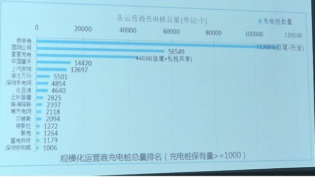 6月新增公共充电桩5520个,同比增长58.4%