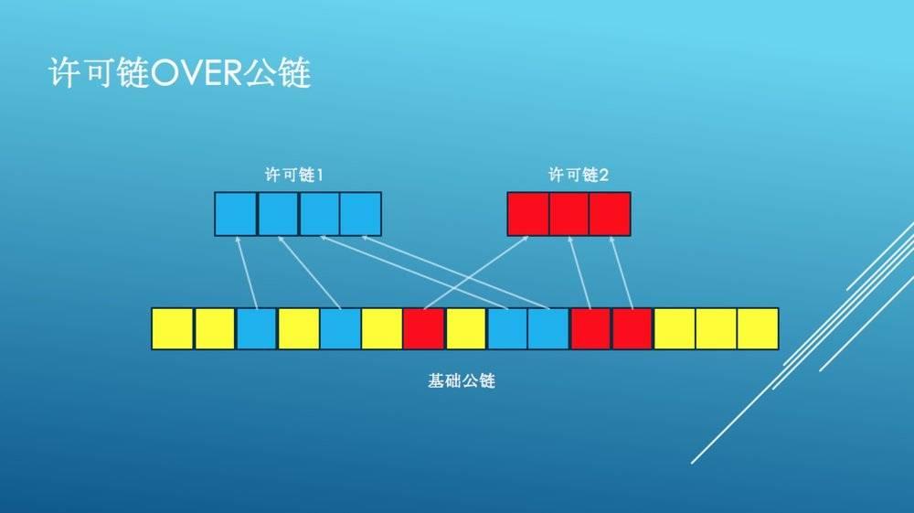 区块链应用落地,公链与联盟链谁能担纲?