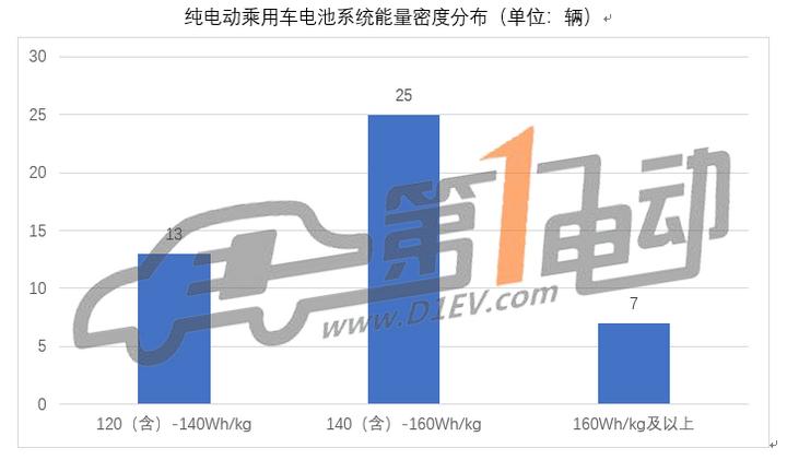 第七批推荐目录新能源乘用车分析:33款车型获1.1倍及以上补贴