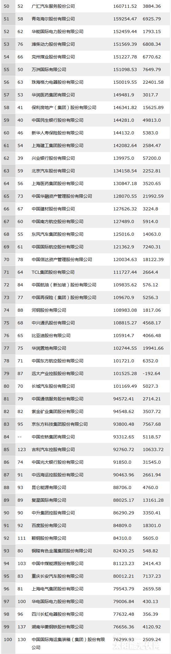 2018年中国500强排行榜出炉:33家光伏企业上榜!