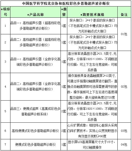 北京协和医院1550万元采购9套超声波诊断仪