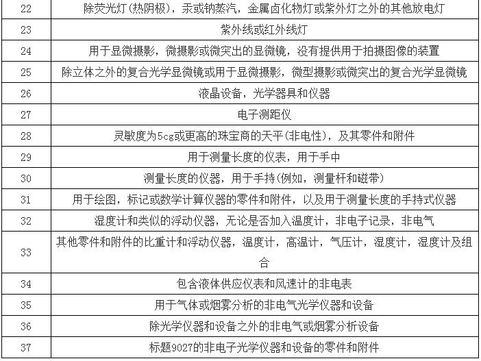 贸易战急剧升级 2000亿美元关税再波及仪器仪表