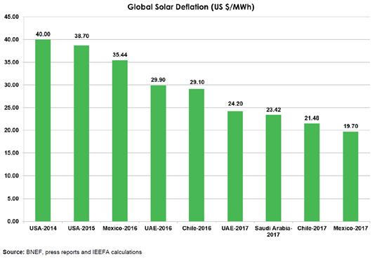 更为廉价的可再生能源发电正在改变全球电力结构