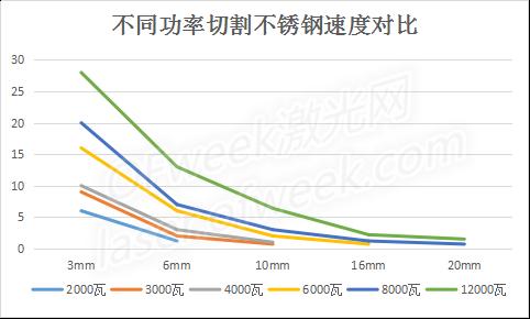 激光切割:高功率+空气=低成本?