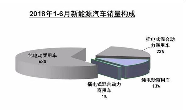 2018上半年新能源汽车销量同比增长112% 插混销量翻两番