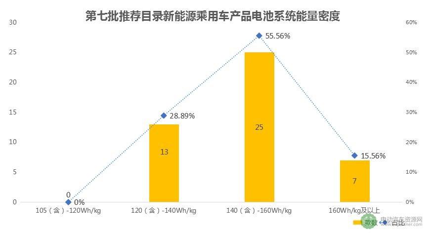 第7批推荐目录电池能量密度解析:乘用车全在120Wh/kg以上