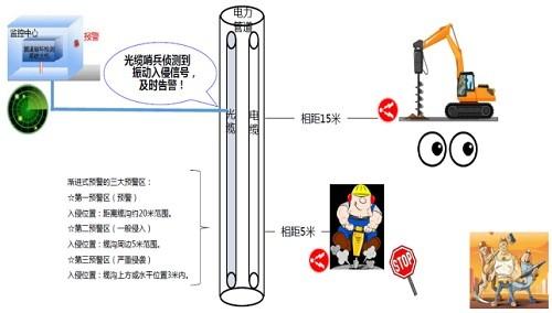 广州光束'光纤振动周界安防预警系统'为电力地埋电缆及通道防外力破坏工作添砖加瓦