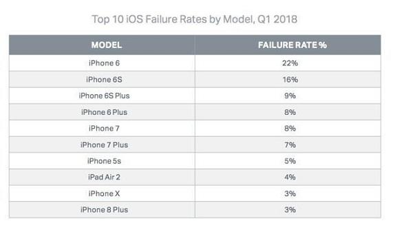 业界龙头又怎样 三星手机故障率全球最高