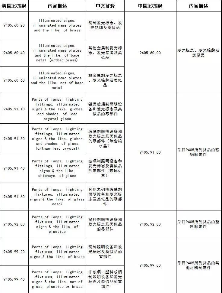美对华2000亿美元拟征收关税清单(照明行业)