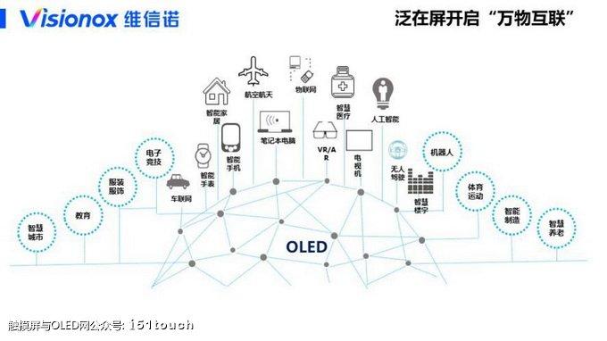 维信诺孙铁朋: AMOLED开启显示新未来
