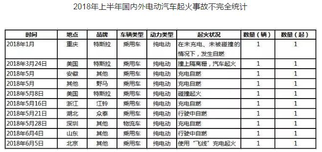 深圳一电动物流车起火!电池安全再被质疑
