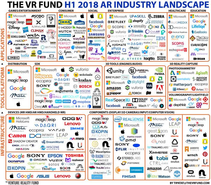 AR行业前景明朗 2018年以来AR公司半年增长超50%