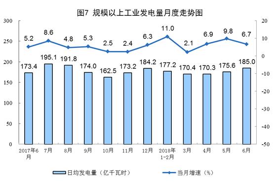 增长11.4%!6月风电恢复两位数增长