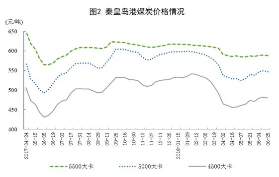 6月太阳能发电增长21.1%,加快6.3个百分点