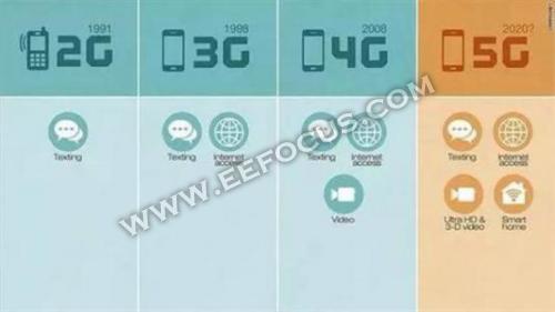 冲刺5G,英特尔/高通/华为/联发科等几大巨头谁将最终占领至高点?