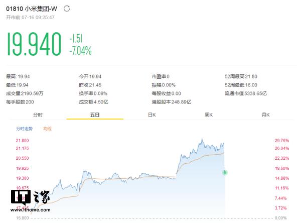 港股通暂不纳入同股不同权股票,小米集团开盘跌7%