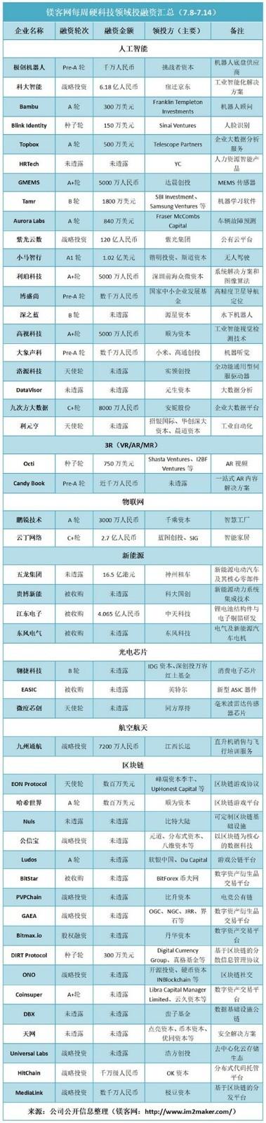 硬科技领域投融资汇总(7.8-7.14) 小马智行或成国内无人车首家独角兽