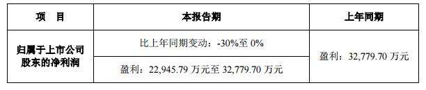 兆驰、奥拓、长方、聚灿、广东甘化公布上半年业绩预告