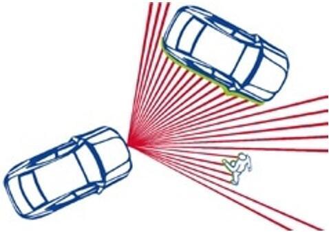 汽车LiDAR系统智慧之眼:探测器怎么选