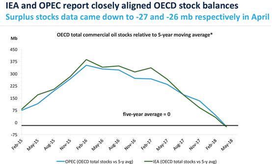 非欧佩克国家石油供给的增长取决于美国、加拿大和巴西