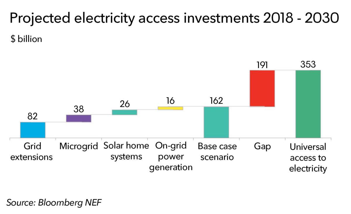 2030年太阳能家庭系统和微电网市场将达640亿美元
