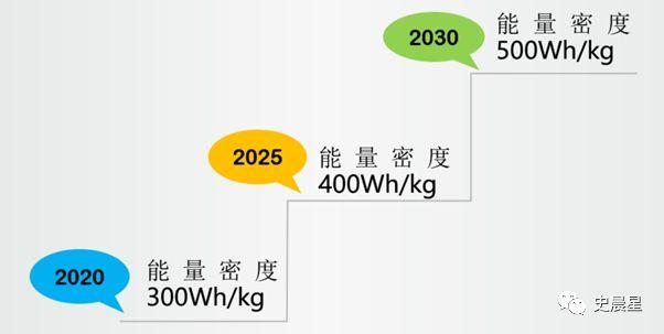汽车动力电池技术路线图——固态风口,核能终结!