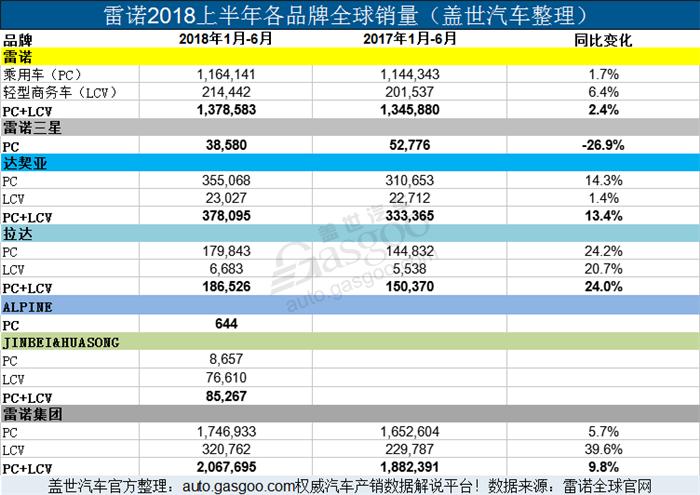 雷诺集团2018上半年累计销量近210万 在华销量微增0.9%