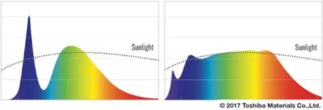 首尔半导体SunLikeLED可缓解眼睛疲劳并改善睡眠质量